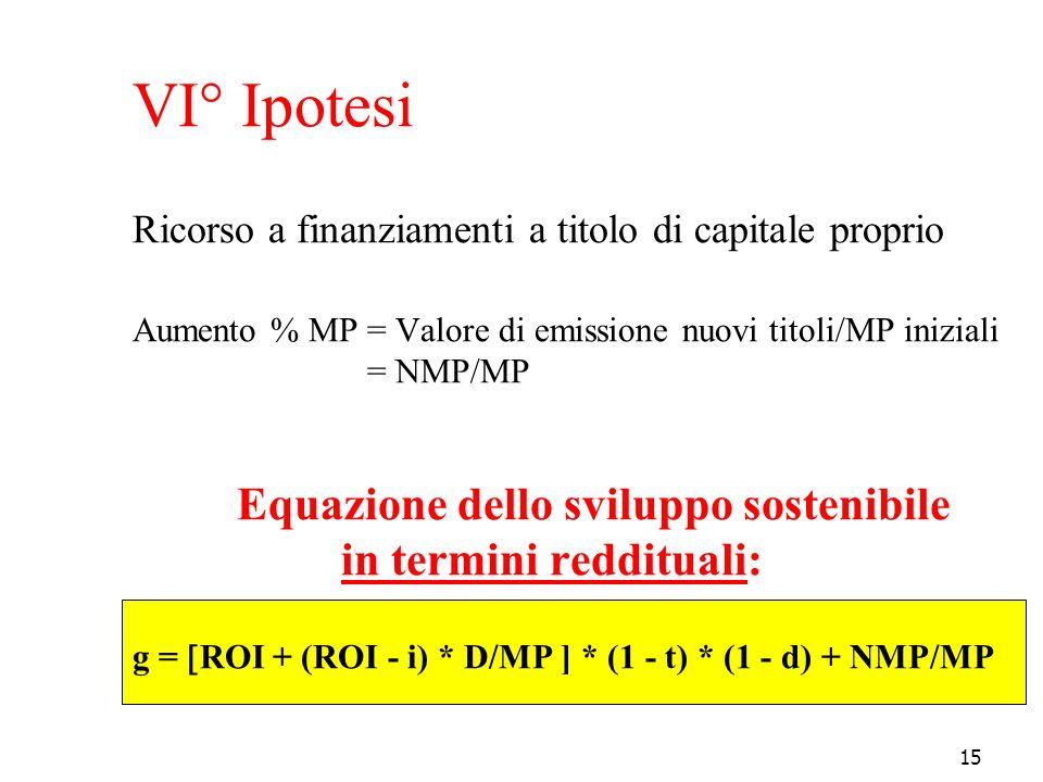 VI° Ipotesi Ricorso a finanziamenti a titolo di capitale proprio Aumento % MP = Valore di emissione nuovi titoli/MP iniziali = NMP/MP Equazione dello sviluppo sostenibile in termini reddituali: g = ROI + (ROI - i) * D/MP ] * (1 - t) * (1 - d) + NMP/MP